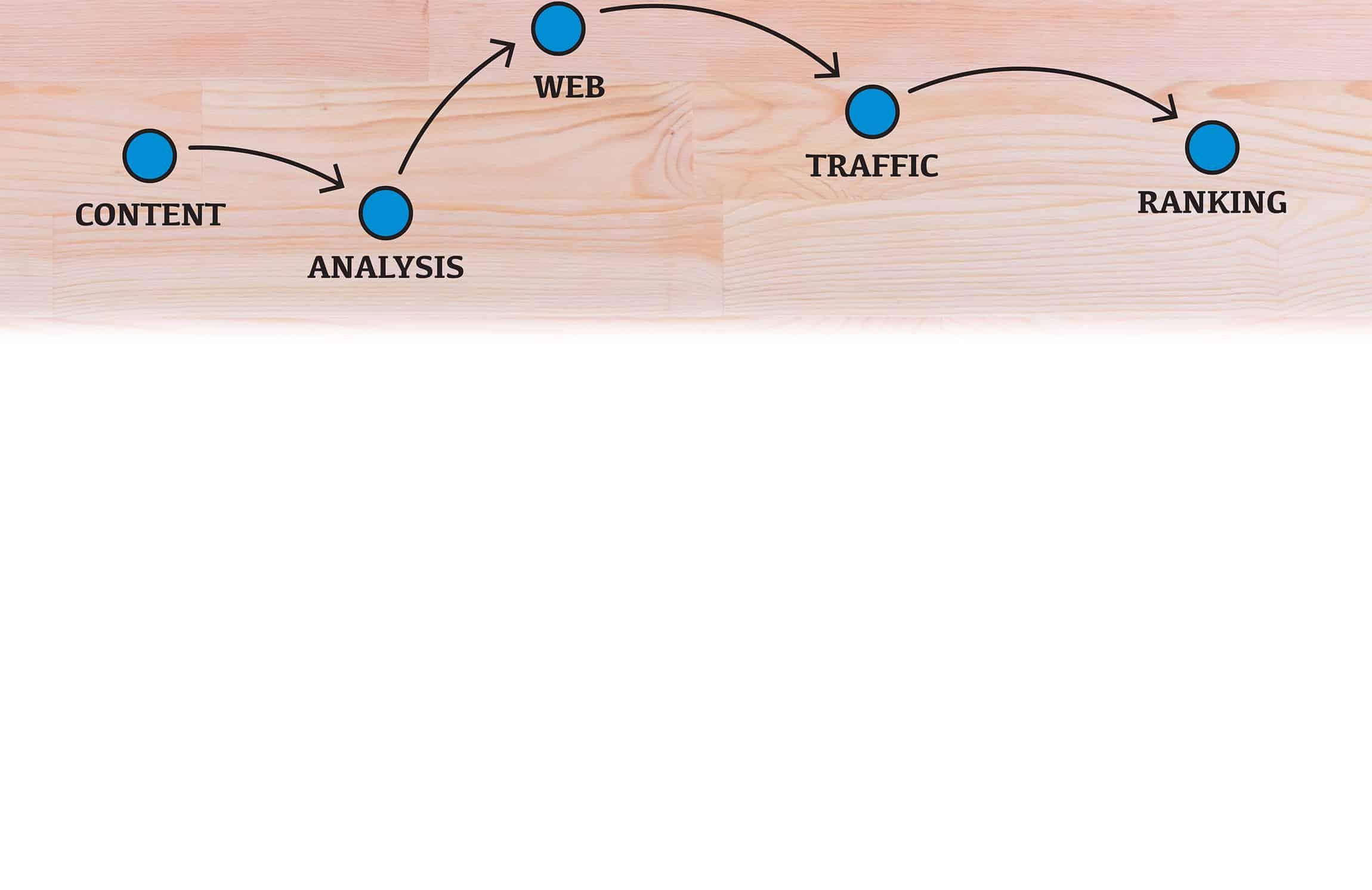 SEO/SEM/PPC Services Image